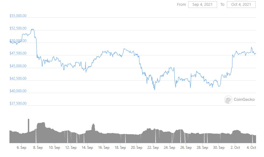 btc-graph-04-10-2021