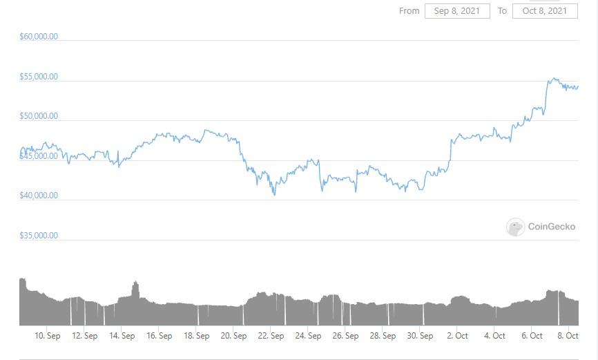 btc-graph-08-10-2021