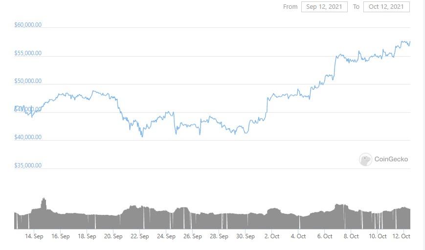 btc-graph-12-10-2021