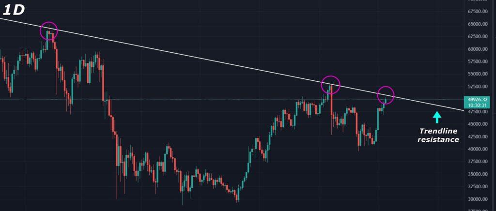 Bitcoin Price Analysis 2021-10-05