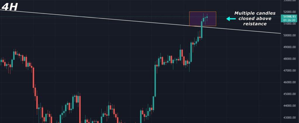 Bitcoin Price Analysis 2021-October-06