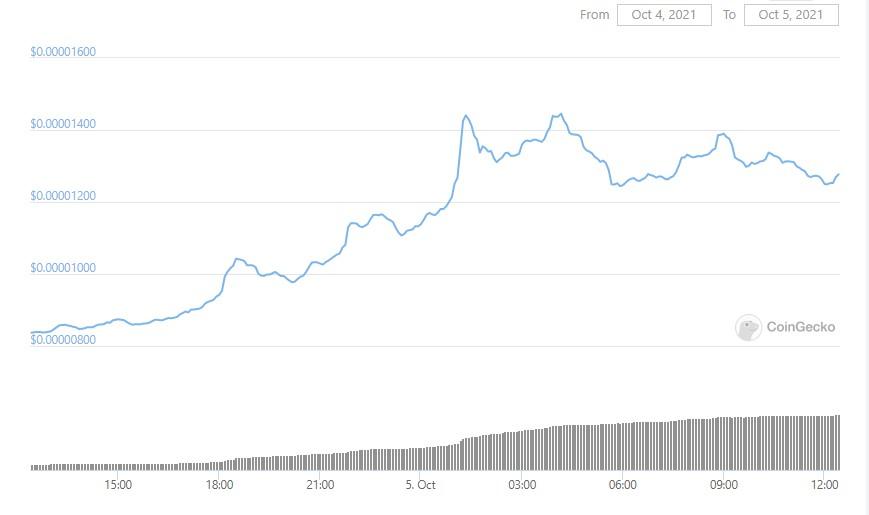 shib-graph-05-10-2021